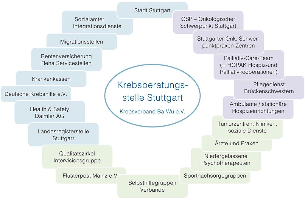 Krebsbertungsstelle Stuttgart Netzwerk
